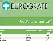 catalogue sur la compatibilité chimique des produits